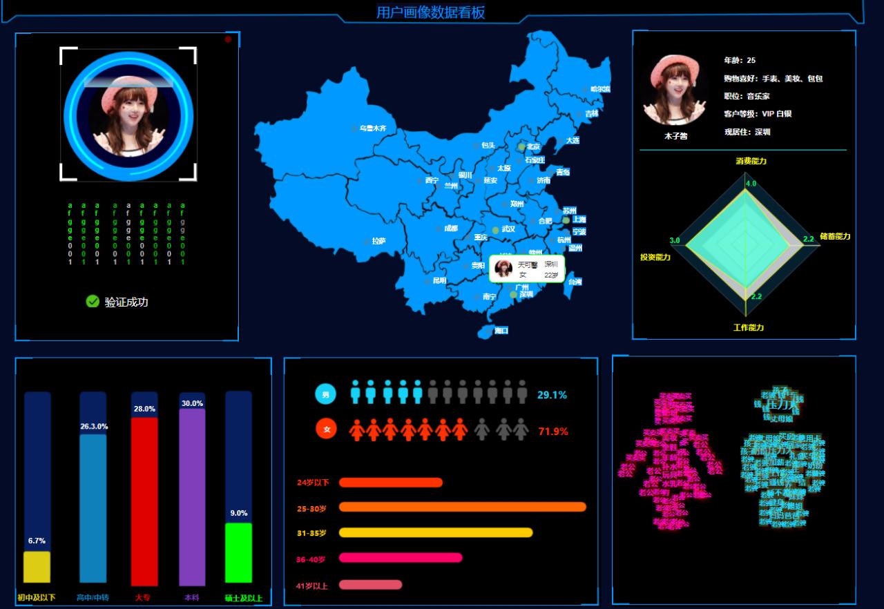 用户画像数据看板