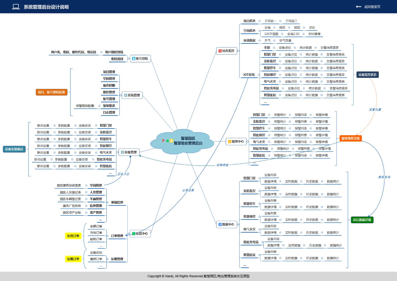 system-planning