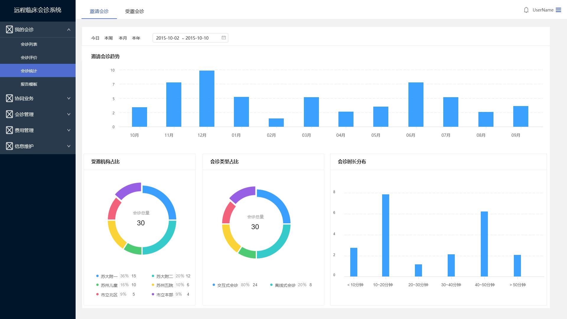 图4-业务统计