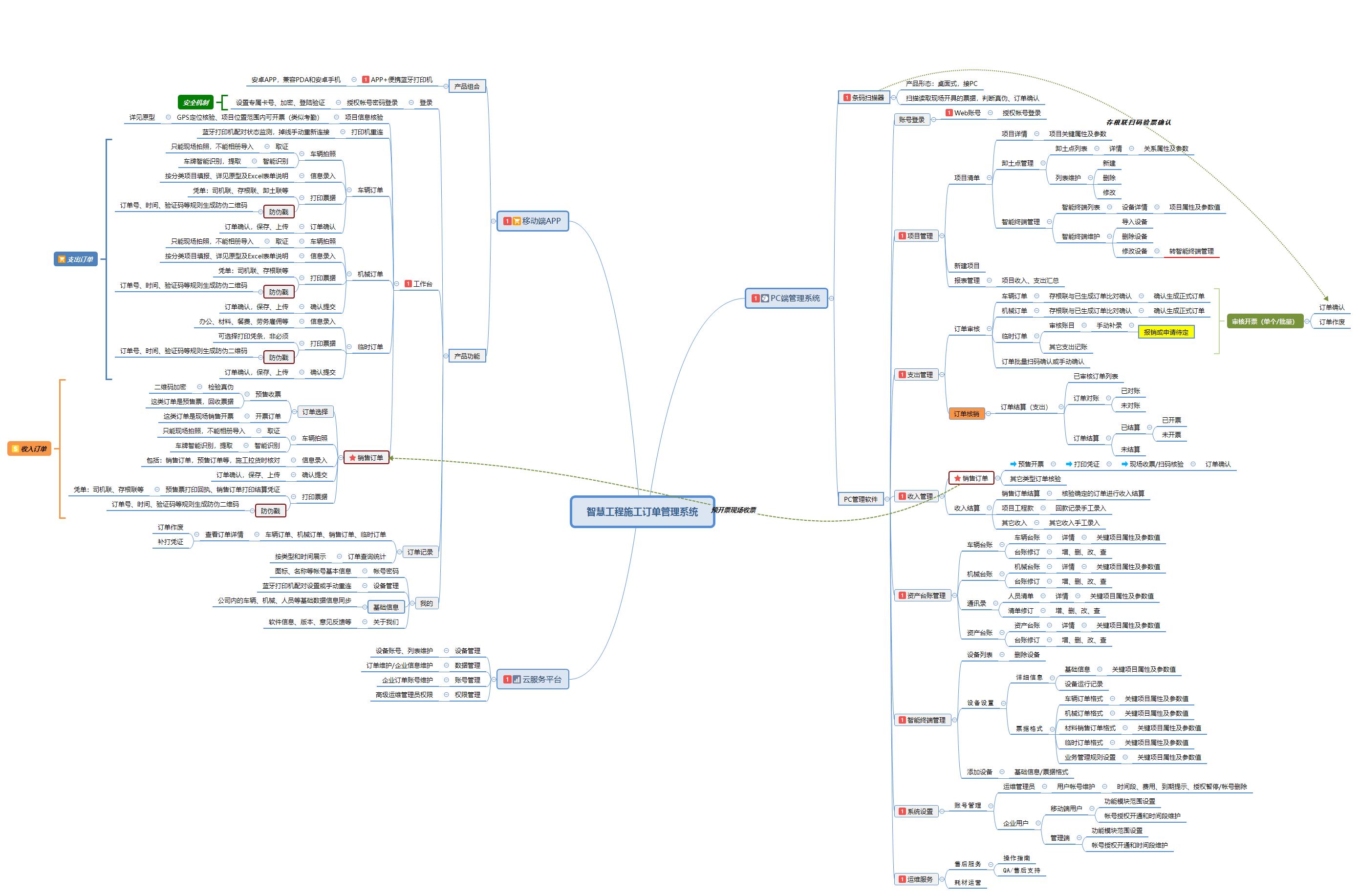 智慧工程施工订单管理系统