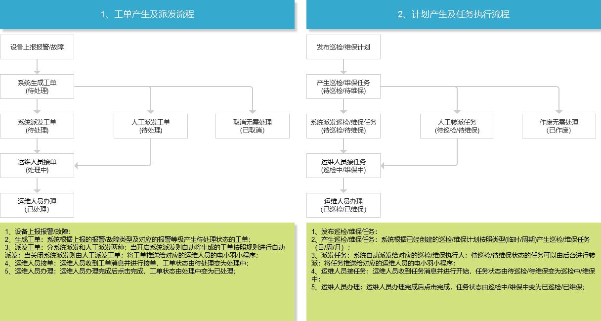 2.流程图