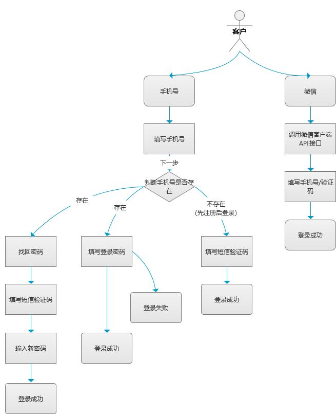 2.登录注册流程图