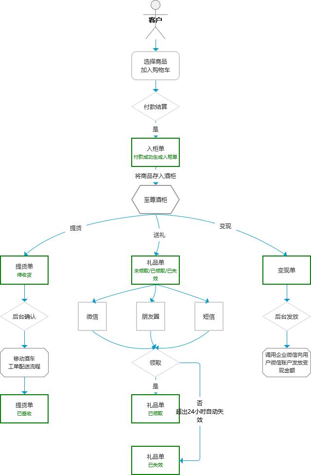 4.至尊酒柜流程图