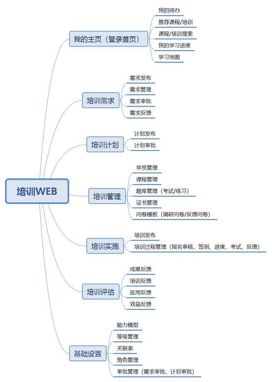 培训功能架构图